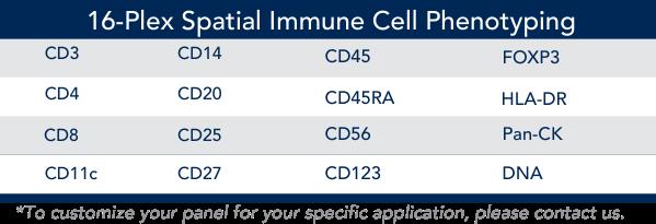 FFPE Biomarkers Panel Table